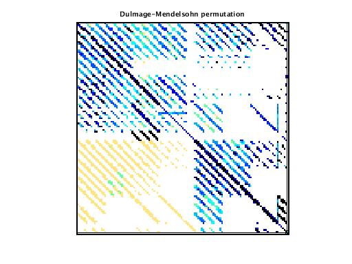 Dulmage-Mendelsohn Permutation of VDOL/spaceStation_13