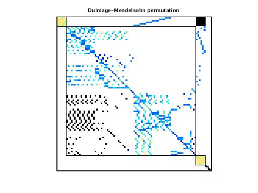 Dulmage-Mendelsohn Permutation of VDOL/spaceStation_1