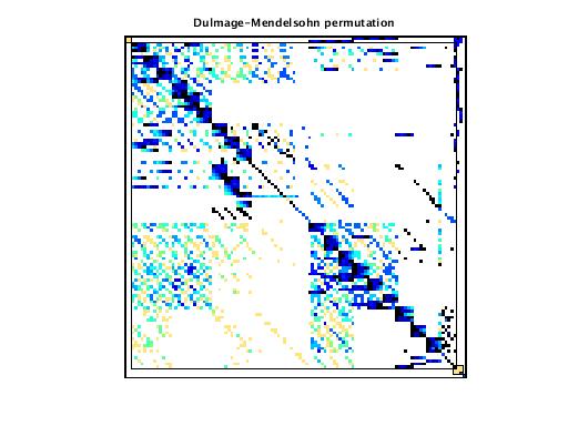 Dulmage-Mendelsohn Permutation of VDOL/spaceStation_2