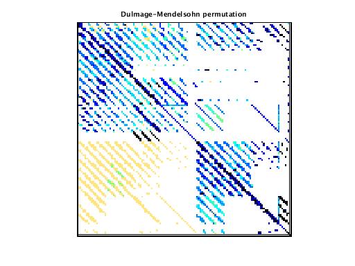 Dulmage-Mendelsohn Permutation of VDOL/spaceStation_5