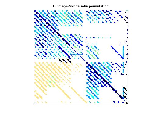 Dulmage-Mendelsohn Permutation of VDOL/spaceStation_7
