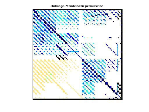 Dulmage-Mendelsohn Permutation of VDOL/spaceStation_8