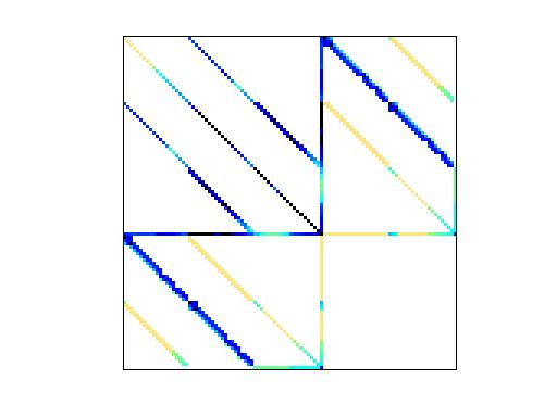 Nonzero Pattern of VDOL/tumorAntiAngiogenesis_2