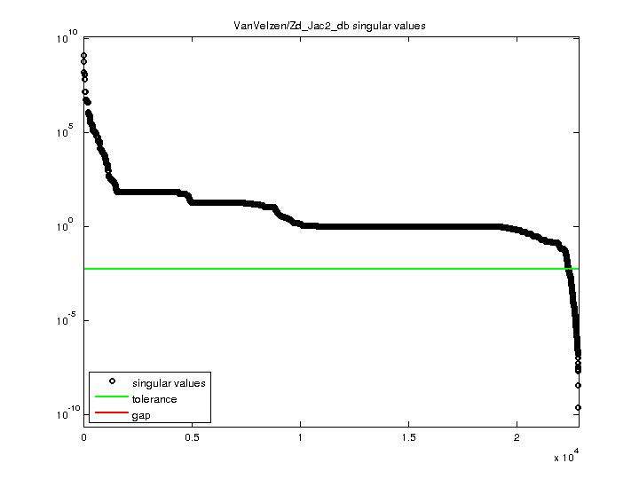 Singular Values of VanVelzen/Zd_Jac2_db
