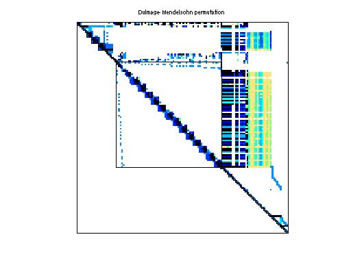 Dulmage-Mendelsohn Permutation of VanVelzen/Zd_Jac2