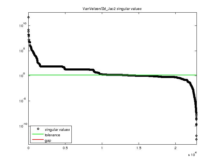 Singular Values of VanVelzen/Zd_Jac2