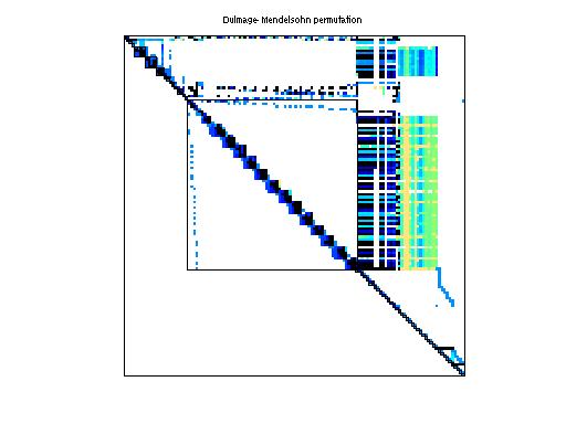 Dulmage-Mendelsohn Permutation of VanVelzen/Zd_Jac3