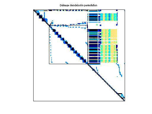 Dulmage-Mendelsohn Permutation of VanVelzen/std1_Jac2