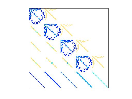 Nonzero Pattern of YZhou/circuit204
