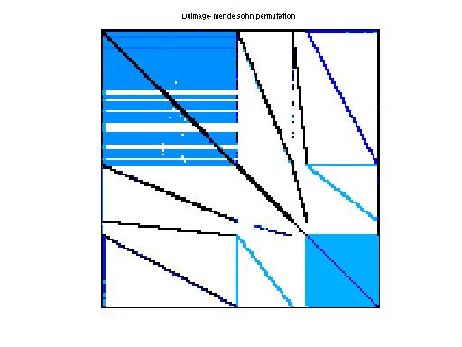 Dulmage-Mendelsohn Permutation of Zaoui/kkt_power