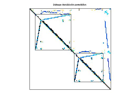 Dulmage-Mendelsohn Permutation of Zitney/hydr1c