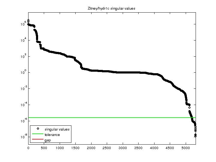Singular Values of Zitney/hydr1c