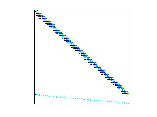 Nonzero Pattern of Zitney/radfr1