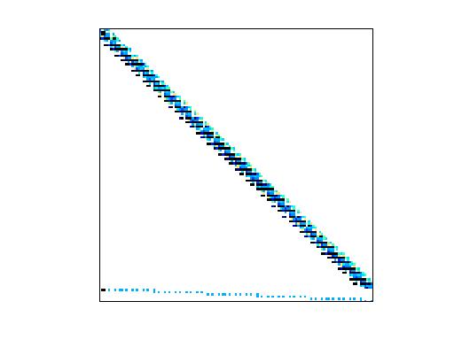 Nonzero Pattern of Zitney/rdist3a