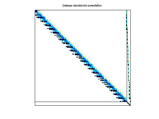 Dulmage-Mendelsohn Permutation of Zitney/rdist3a