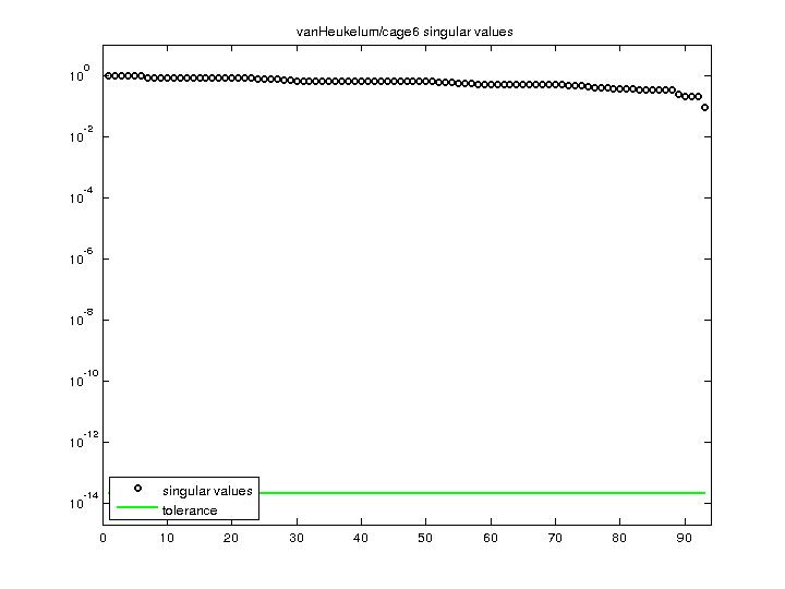 Singular Values of vanHeukelum/cage6